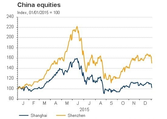 What's happening on the Chinese stock market? | World Economic Forum