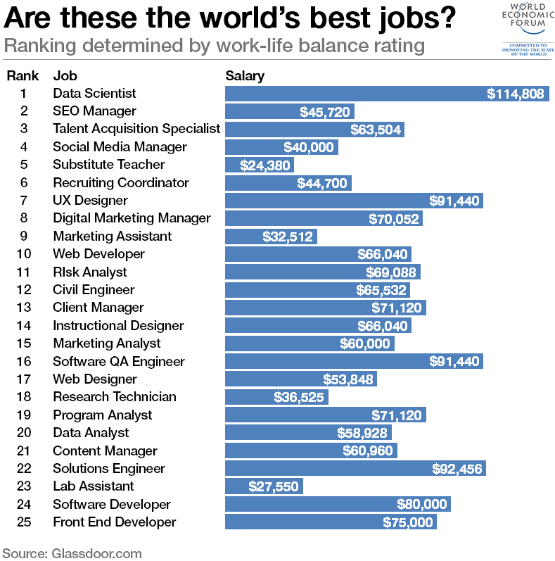 how will technology change the future of work world economic forum