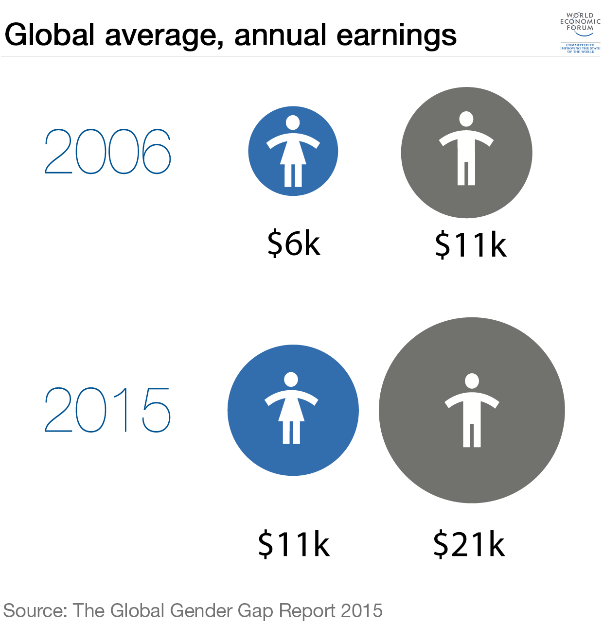 Will The Future Be Gender Equal World Economic Forum