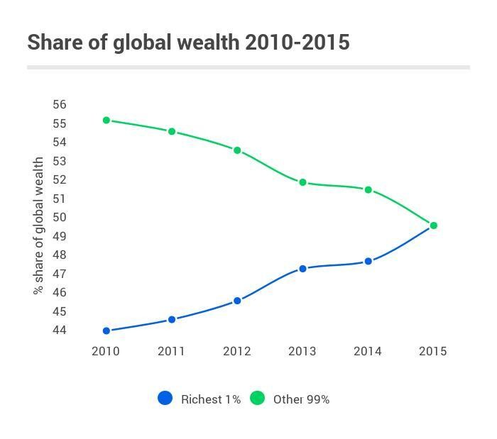 3 Charts That Explain Global Inequality World Economic Forum