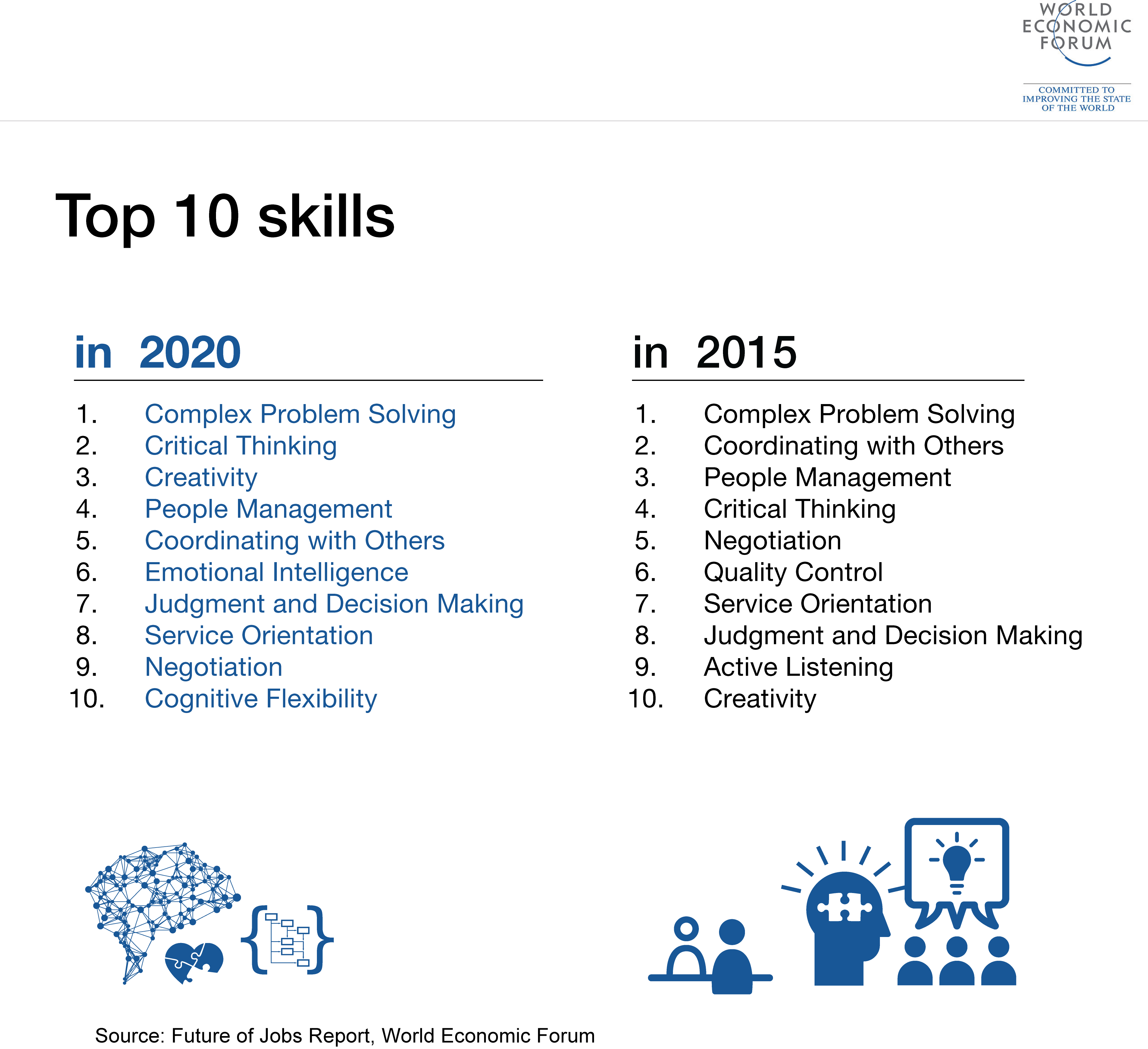 the skills you need to thrive in the fourth industrial the 10 skills you need to thrive in the fourth industrial revolution world economic forum