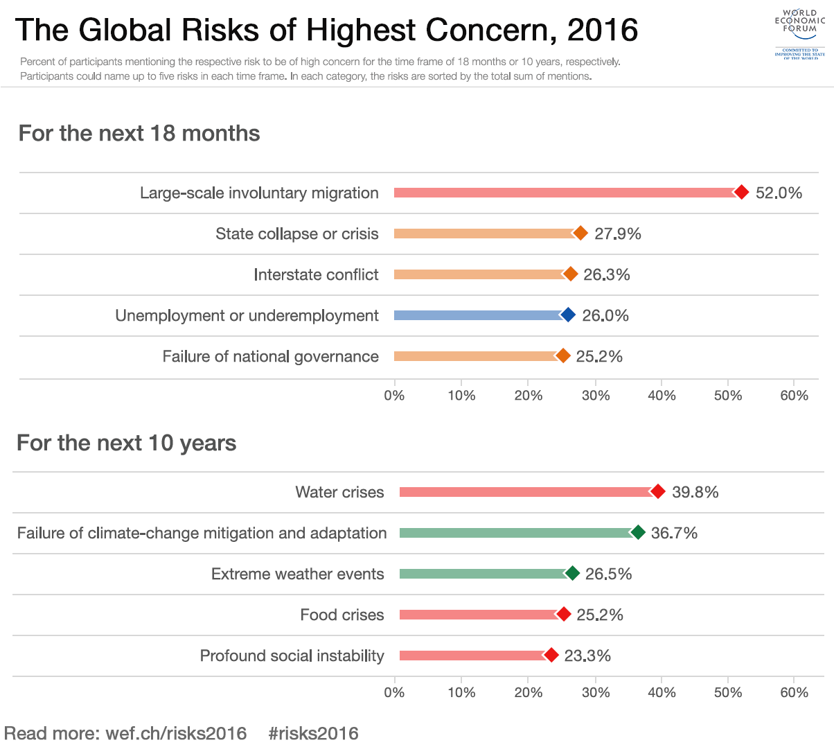 What are the top global risks for 2016 world economic forum sciox Gallery