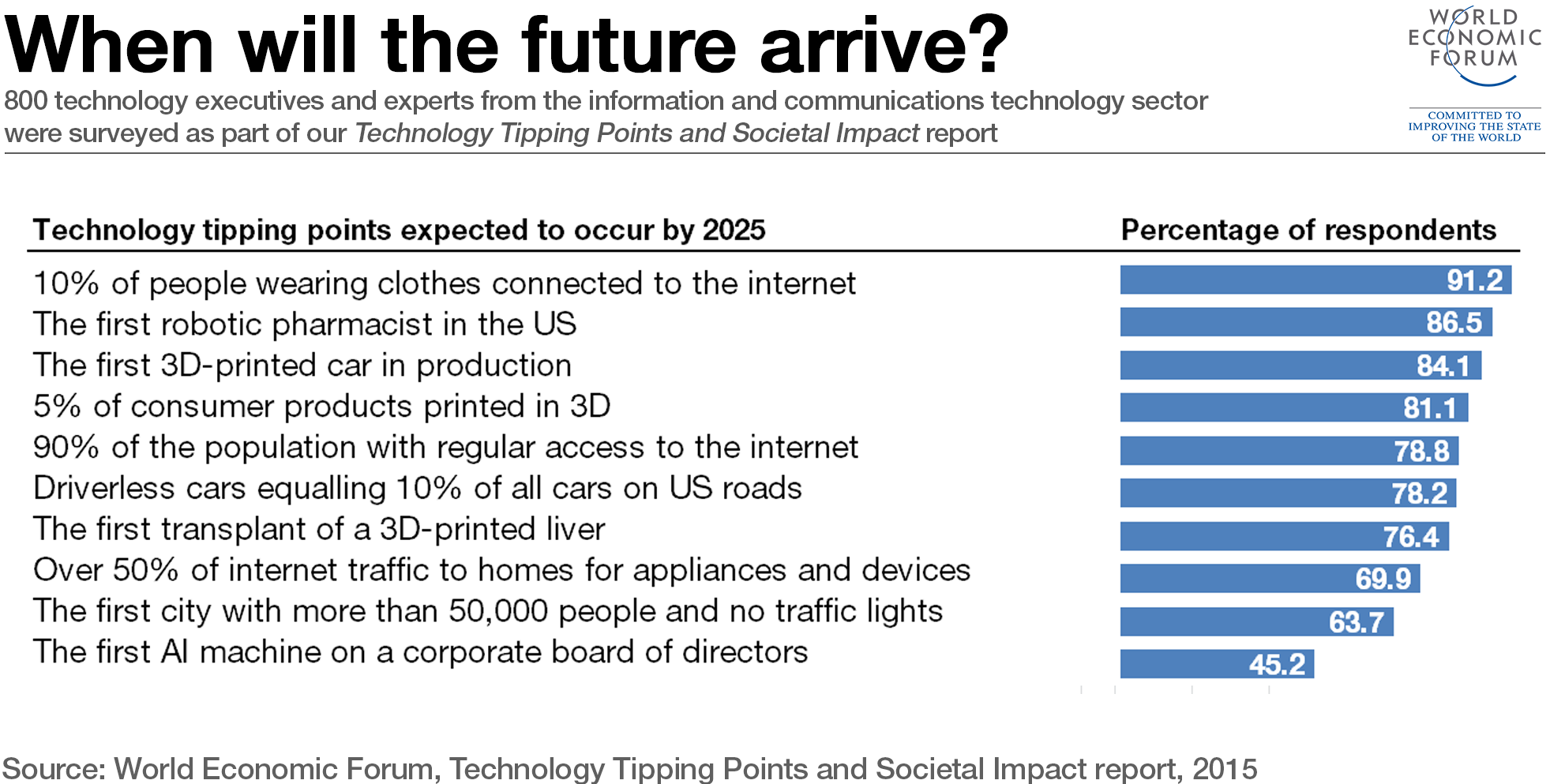 The 7 Technologies Changing Your World World Economic Forum