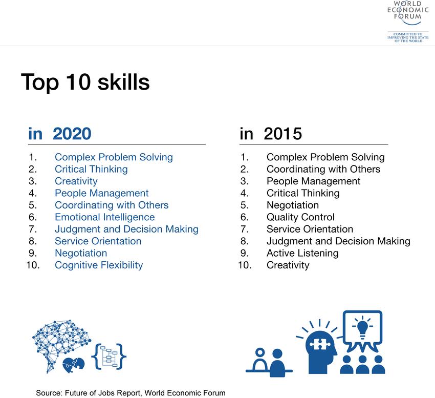world economic forum 2020 skills list  urdu