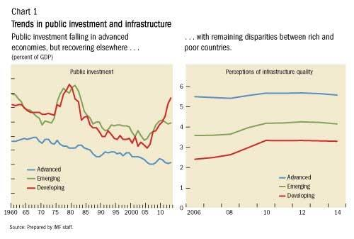 obstacles of economic development in developing countries