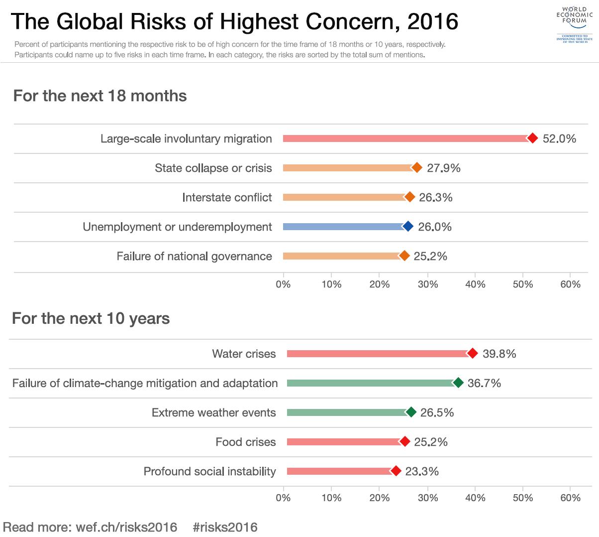 risk concerns